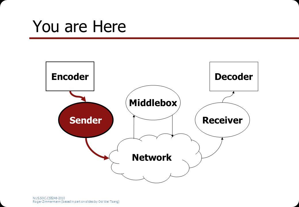 NUS.SOC.CS5248-2010 Roger Zimmermann (based in part on slides by Ooi Wei Tsang) You are Here Network Encoder Sender Middlebox Receiver Decoder
