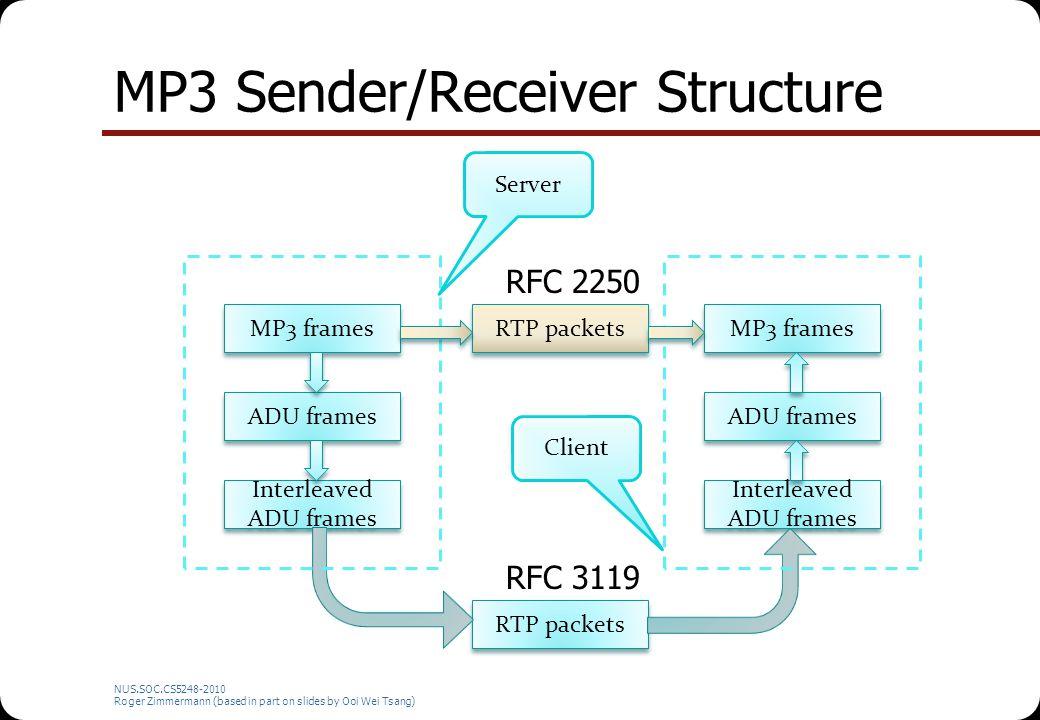 MP3 Sender/Receiver Structure NUS.SOC.CS5248-2010 Roger Zimmermann (based in part on slides by Ooi Wei Tsang) MP3 frames Interleaved ADU frames ADU fr