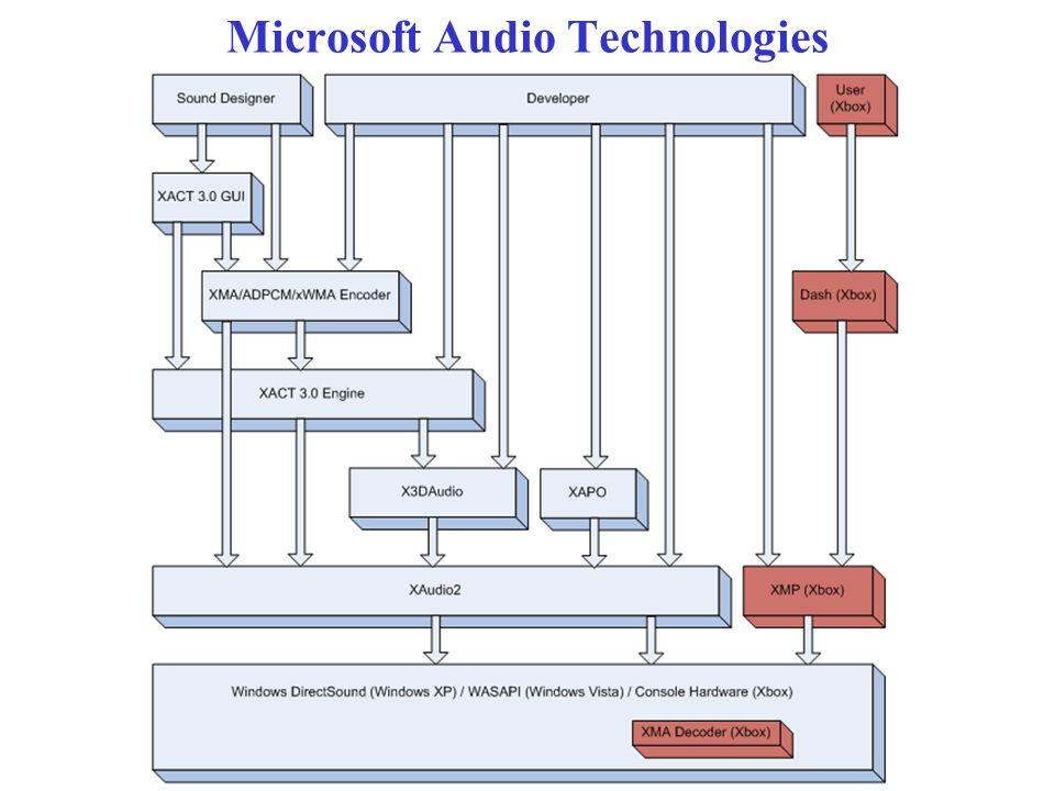 Microsoft Audio Technologies
