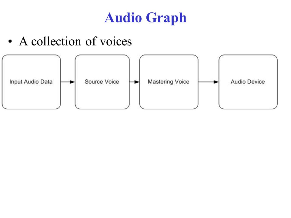 Audio Graph A collection of voices