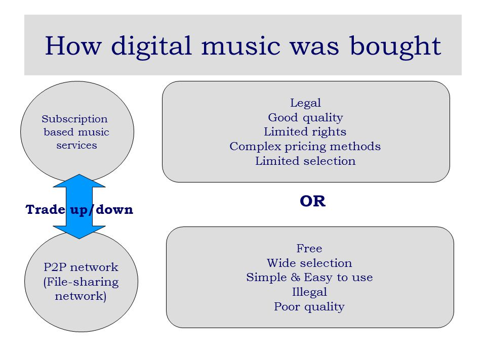 iTunes music store Apple's blue ocean strategic thinking: Instead of trading up/down between the subscription-based music service and the free file-sharing network, Apple looked across these two strategic groups.