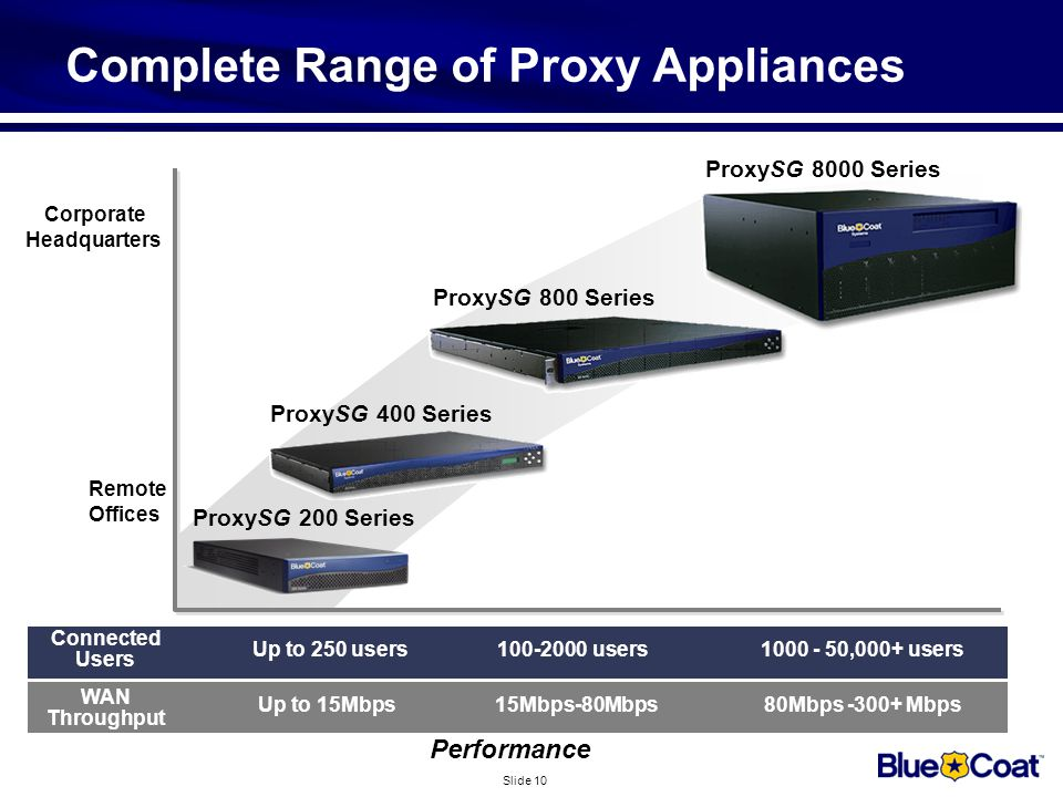 Slide 10 Complete Range of Proxy Appliances ProxySG 400 Series ProxySG 800 Series ProxySG 8000 Series Performance Remote Offices Up to 250 users100-20