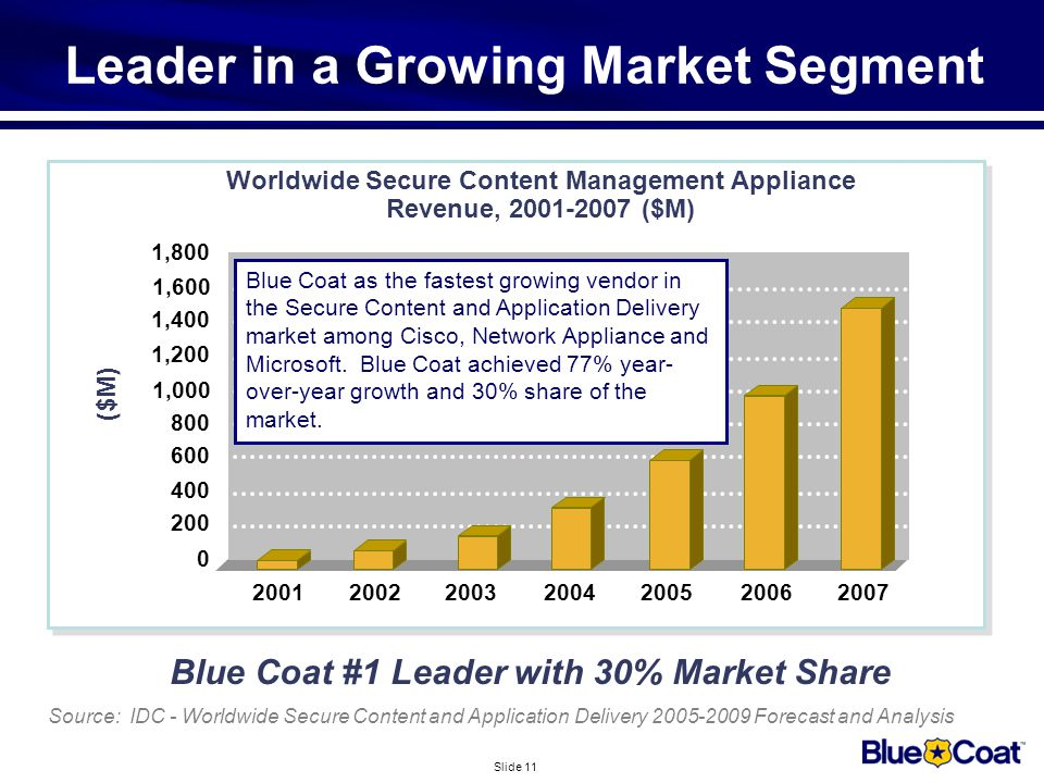 Slide 11 Leader in a Growing Market Segment Blue Coat #1 Leader with 30% Market Share Source: IDC - Worldwide Secure Content and Application Delivery