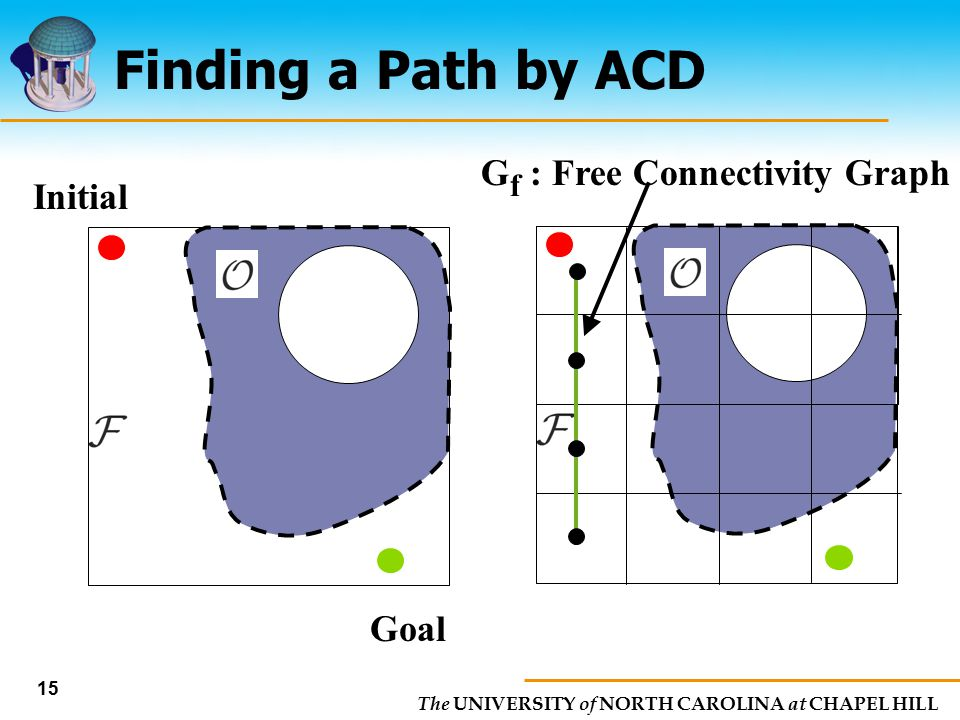 The UNIVERSITY of NORTH CAROLINA at CHAPEL HILL 15 Finding a Path by ACD Goal Initial G f : Free Connectivity Graph