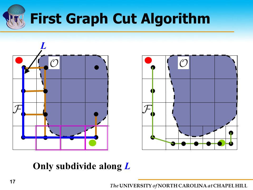 The UNIVERSITY of NORTH CAROLINA at CHAPEL HILL 17 First Graph Cut Algorithm Only subdivide along L L