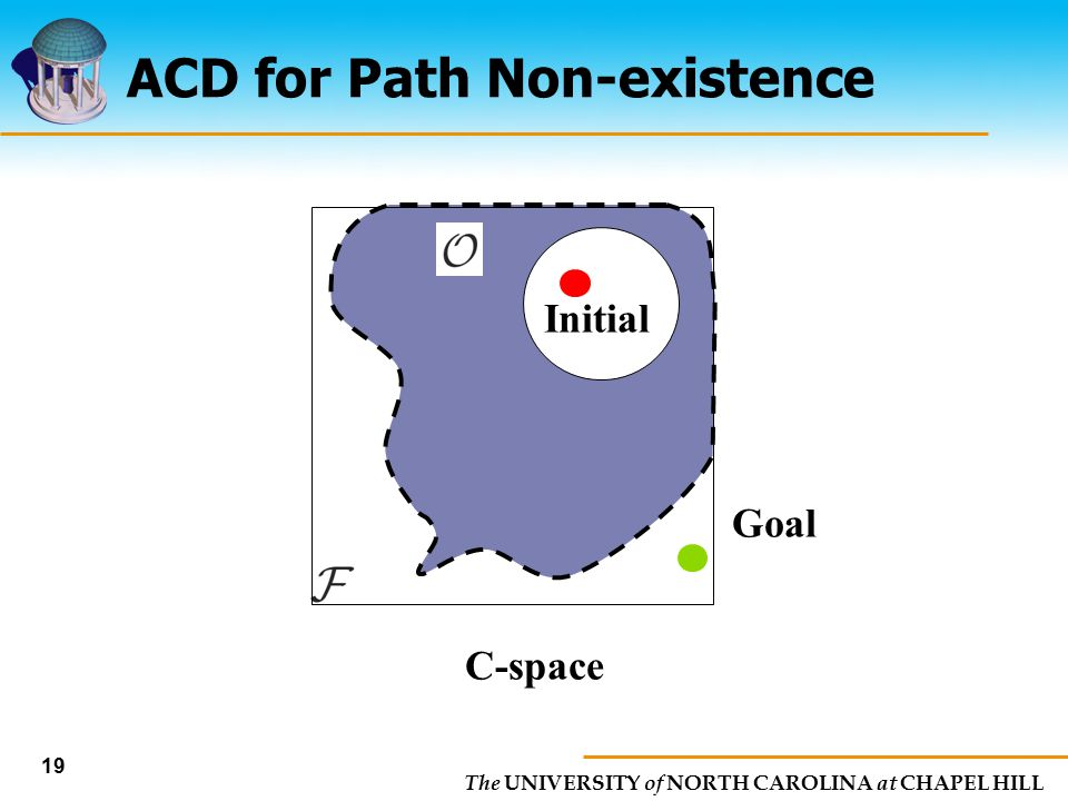 The UNIVERSITY of NORTH CAROLINA at CHAPEL HILL 19 ACD for Path Non-existence C-space Goal Initial