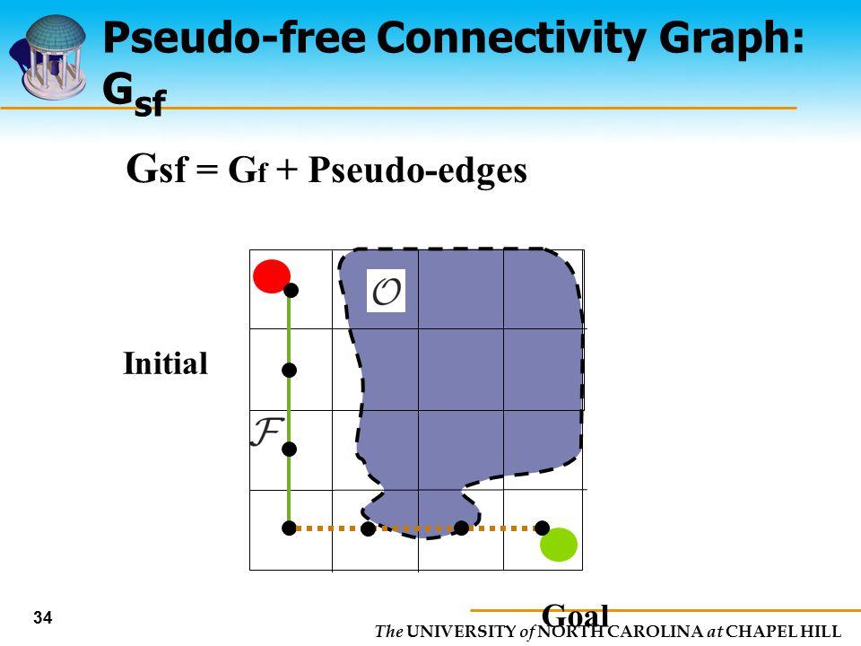 The UNIVERSITY of NORTH CAROLINA at CHAPEL HILL 34 Pseudo-free Connectivity Graph: G sf Goal Initial G sf = G f + Pseudo-edges