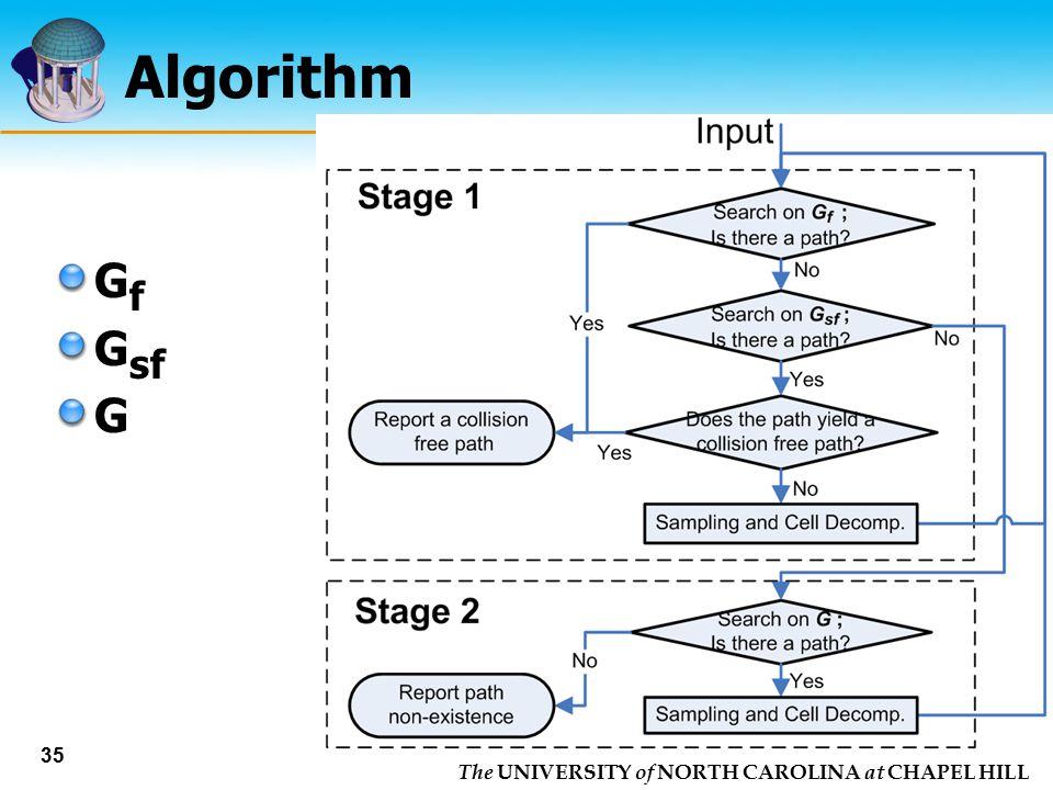 The UNIVERSITY of NORTH CAROLINA at CHAPEL HILL 35 Algorithm G f G sf G