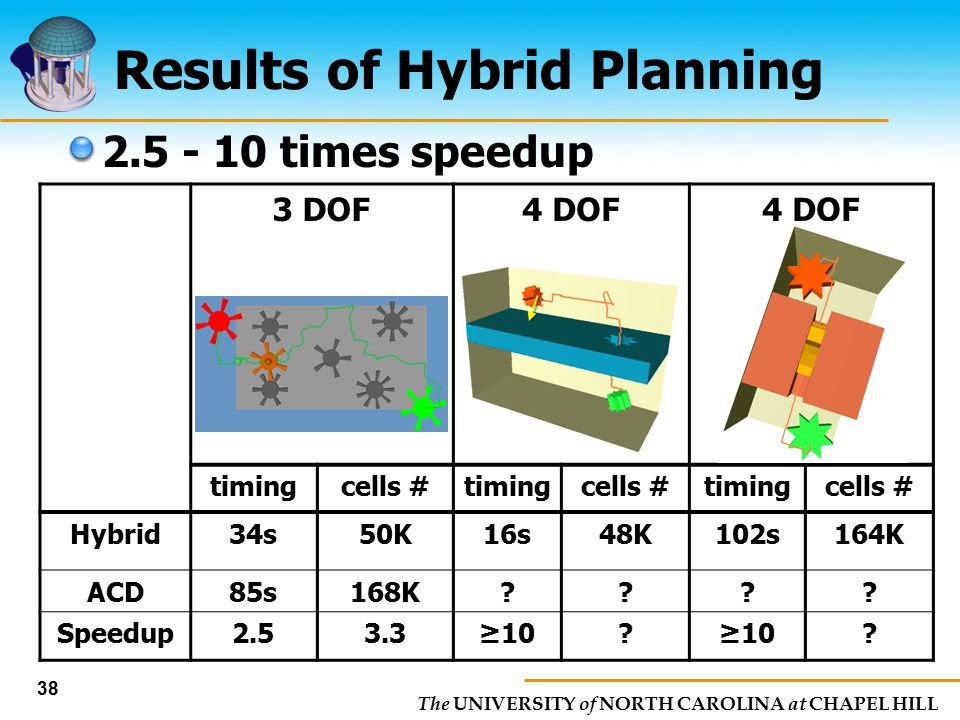 The UNIVERSITY of NORTH CAROLINA at CHAPEL HILL 38 Results of Hybrid Planning 2.5 - 10 times speedup 3 DOF4 DOF timingcells #timingcells #timingcells