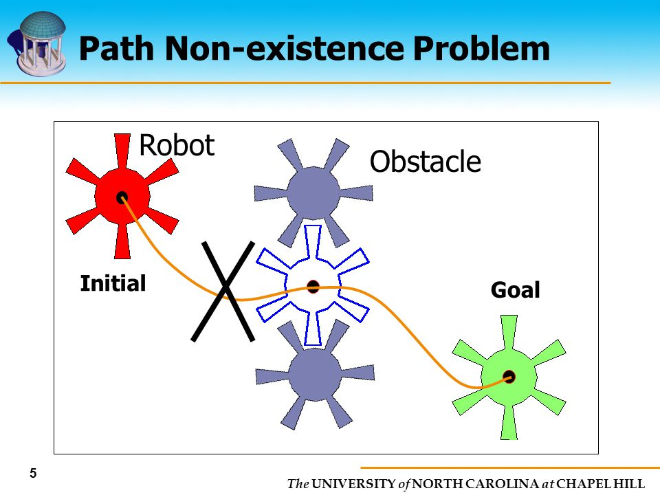The UNIVERSITY of NORTH CAROLINA at CHAPEL HILL 5 Path Non-existence Problem Obstacle Goal Initial Robot