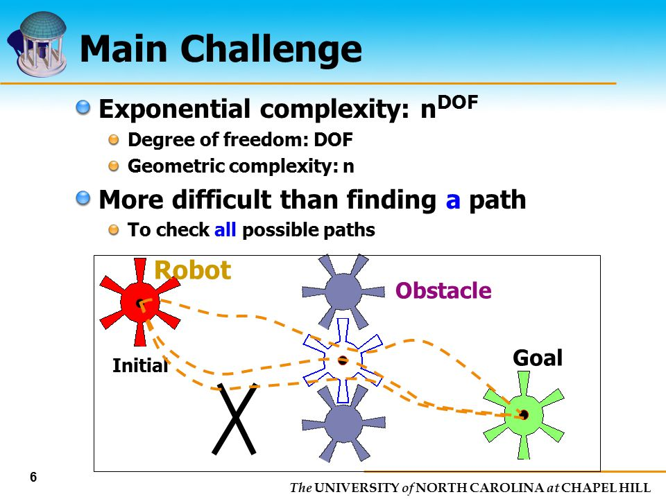 The UNIVERSITY of NORTH CAROLINA at CHAPEL HILL 6 Main Challenge Obstacle Goal Initial Robot Exponential complexity: n DOF Degree of freedom: DOF Geom