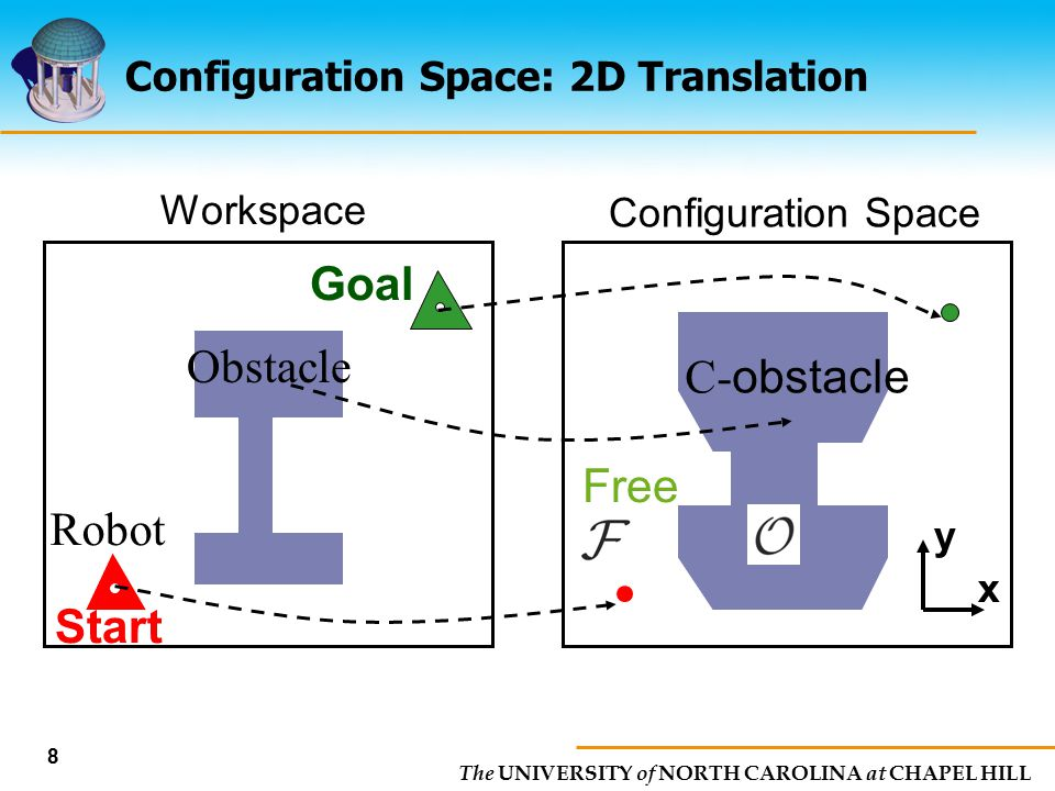 The UNIVERSITY of NORTH CAROLINA at CHAPEL HILL 8 Configuration Space: 2D Translation Workspace Configuration Space x y Robot Start Goal Free Obstacle