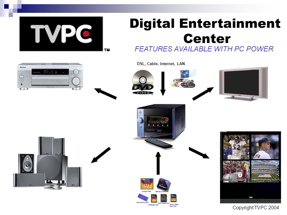Copyright TVPC 2004 Digital Entertainment Center FEATURES AVAILABLE WITH PC POWER DSL, Cable, Internet, LAN