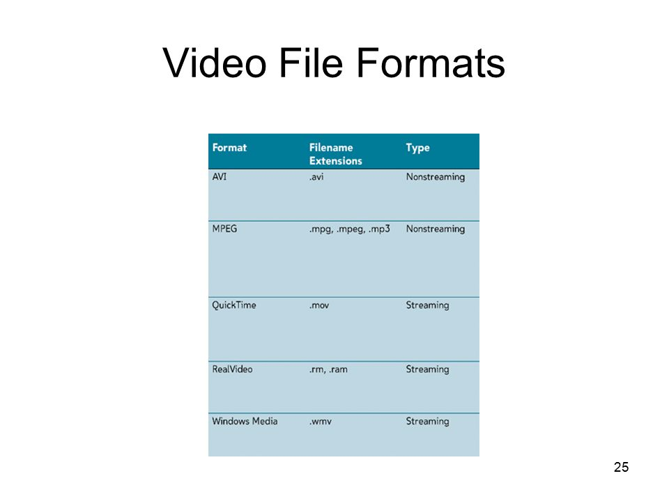 25 Video File Formats