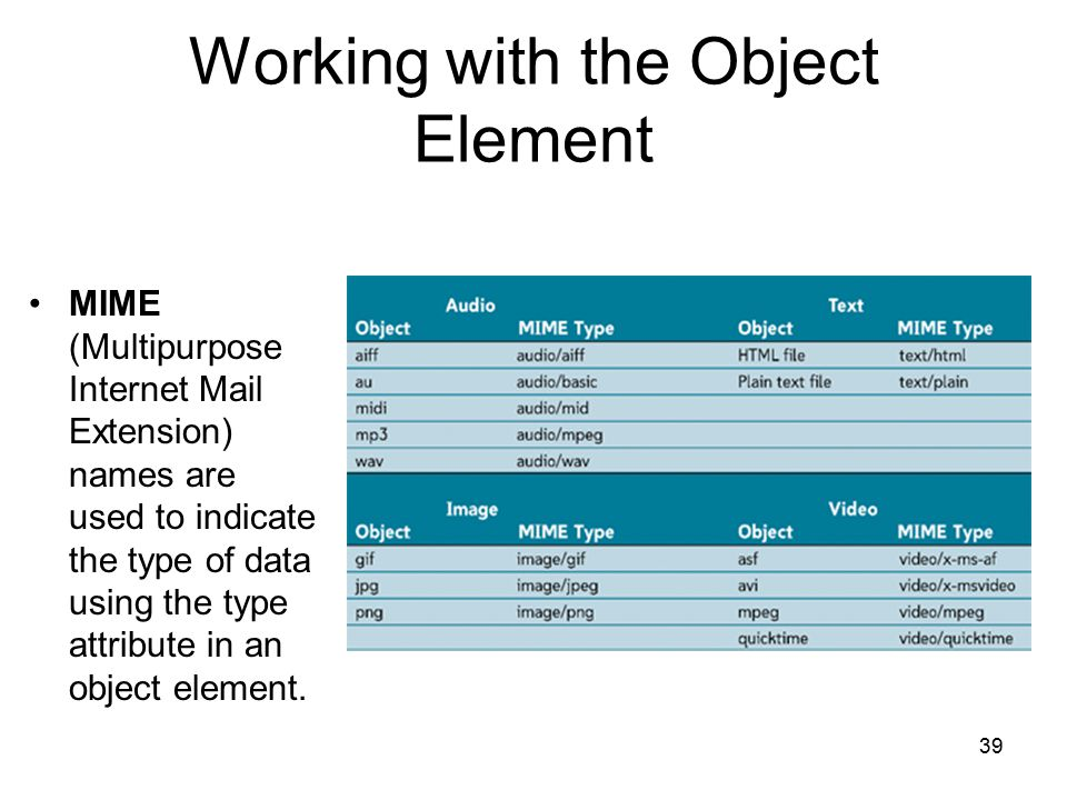39 Working with the Object Element MIME (Multipurpose Internet Mail Extension) names are used to indicate the type of data using the type attribute in an object element.