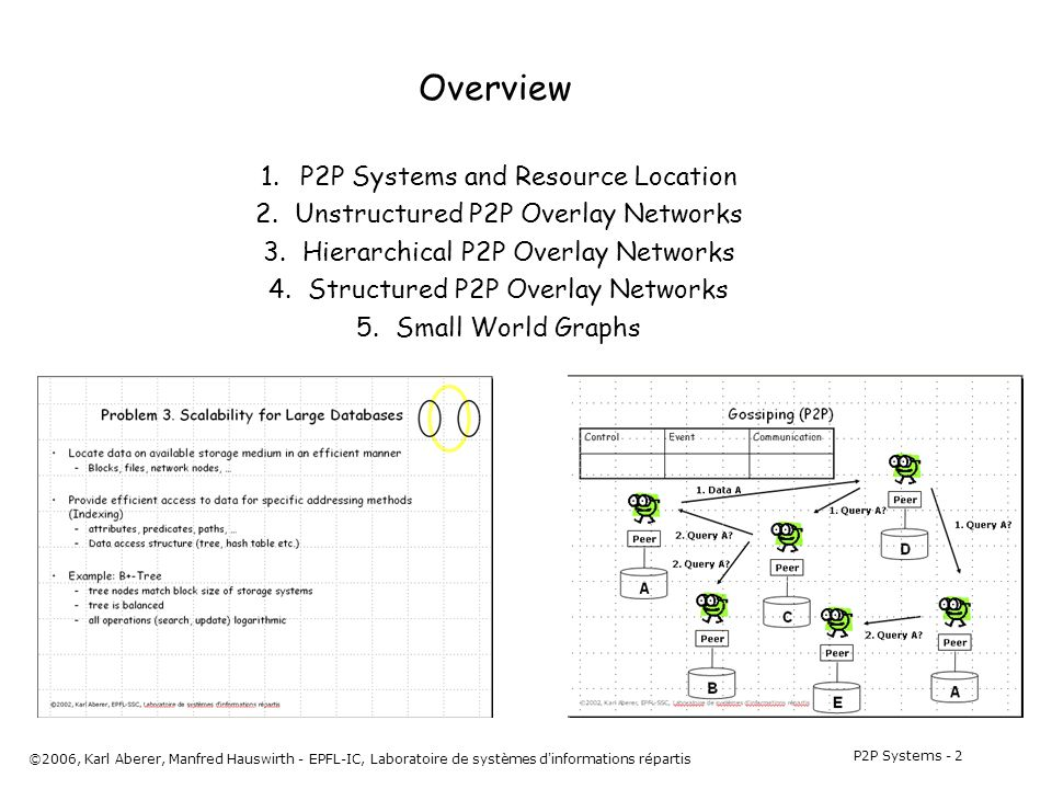 P2P Systems - 2 ©2006, Karl Aberer, Manfred Hauswirth - EPFL-IC, Laboratoire de systèmes d informations répartis Overview 1.P2P Systems and Resource Location 2.Unstructured P2P Overlay Networks 3.Hierarchical P2P Overlay Networks 4.Structured P2P Overlay Networks 5.Small World Graphs