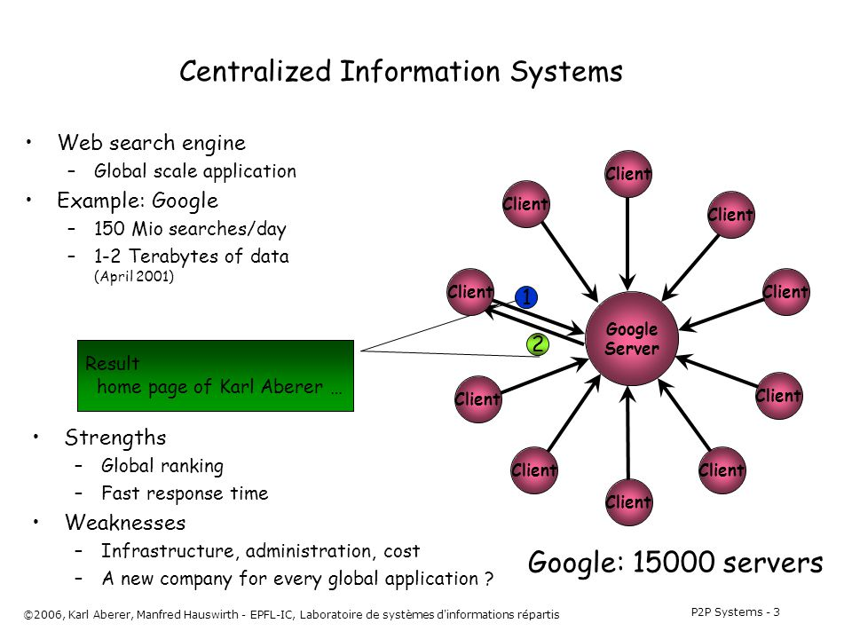 P2P Systems - 3 ©2006, Karl Aberer, Manfred Hauswirth - EPFL-IC, Laboratoire de systèmes d informations répartis Web search engine –Global scale application Example: Google –150 Mio searches/day –1-2 Terabytes of data (April 2001) Centralized Information Systems Google: 15000 servers 1 Find aberer 2 Result home page of Karl Aberer … Google Server Client Strengths –Global ranking –Fast response time Weaknesses –Infrastructure, administration, cost –A new company for every global application