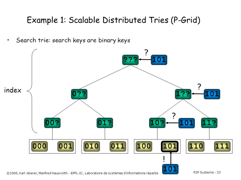 P2P Systems - 33 ©2006, Karl Aberer, Manfred Hauswirth - EPFL-IC, Laboratoire de systèmes d informations répartis Example 1: Scalable Distributed Tries (P-Grid) Search trie: search keys are binary keys 000001010011100101110111 00 01 10 11.