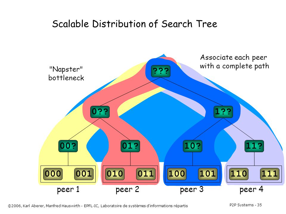 P2P Systems - 35 ©2006, Karl Aberer, Manfred Hauswirth - EPFL-IC, Laboratoire de systèmes d informations répartis Napster bottleneck Scalable Distribution of Search Tree 000001010011100101110111 00 01 10 11.