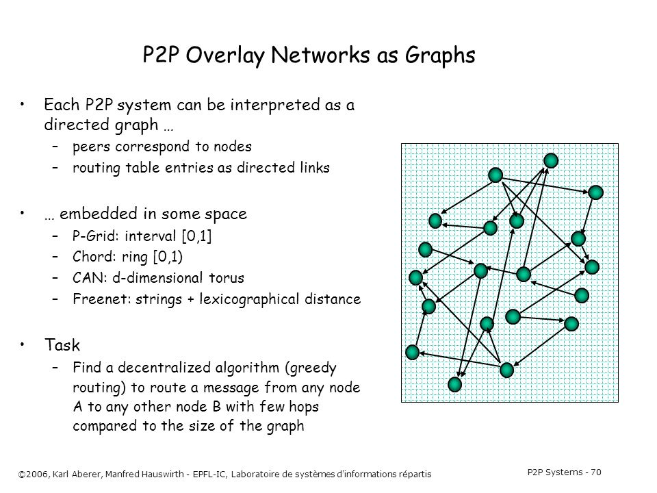 P2P Systems - 70 ©2006, Karl Aberer, Manfred Hauswirth - EPFL-IC, Laboratoire de systèmes d informations répartis P2P Overlay Networks as Graphs Each P2P system can be interpreted as a directed graph … –peers correspond to nodes –routing table entries as directed links … embedded in some space –P-Grid: interval [0,1] –Chord: ring [0,1) –CAN: d-dimensional torus –Freenet: strings + lexicographical distance Task –Find a decentralized algorithm (greedy routing) to route a message from any node A to any other node B with few hops compared to the size of the graph