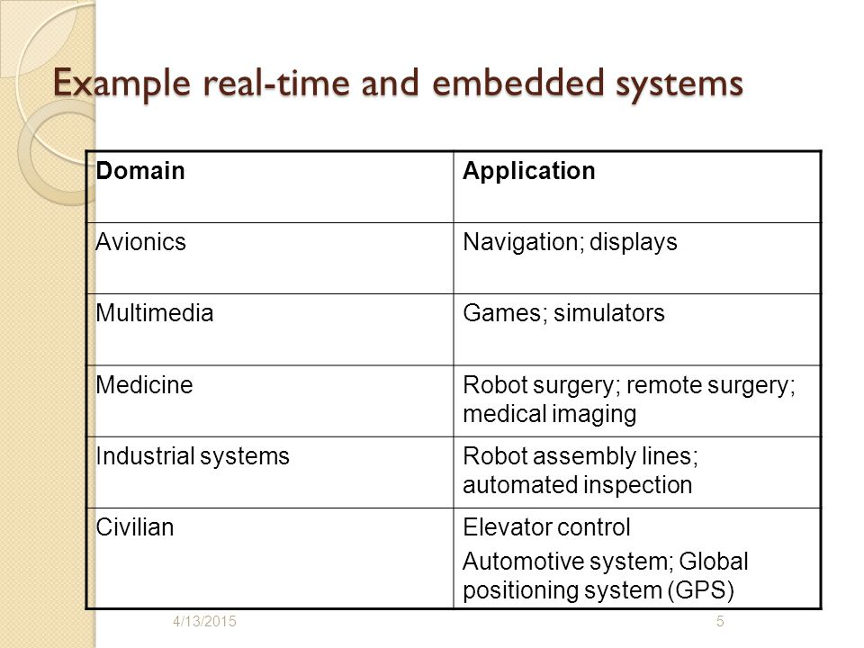 Example real-time and embedded systems DomainApplication AvionicsNavigation; displays MultimediaGames; simulators MedicineRobot surgery; remote surgery; medical imaging Industrial systemsRobot assembly lines; automated inspection CivilianElevator control Automotive system; Global positioning system (GPS) 4/13/20155