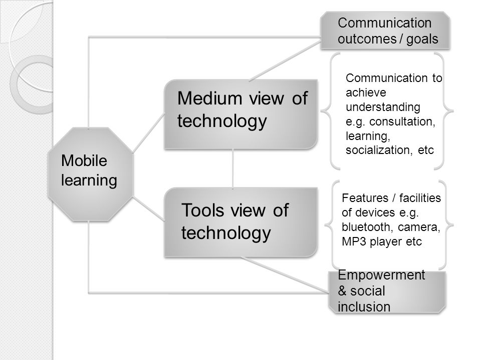 Medium view of technology Tools view of technology Mobile learning Communication to achieve understanding e.g.