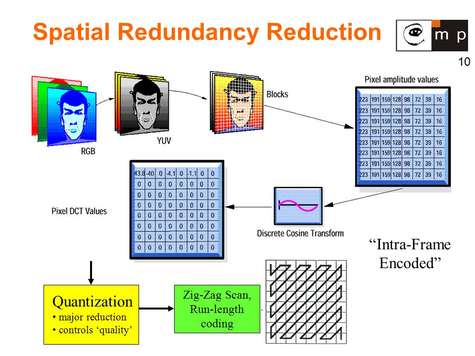 10 Spatial Redundancy Reduction Zig-Zag Scan, Run-length coding Quantization major reduction controls 'quality' Intra-Frame Encoded