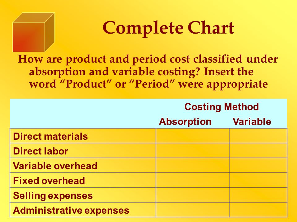 """Complete Chart How are product and period cost classified under absorption and variable costing? Insert the word """"Product"""" or """"Period"""" were appropriat"""