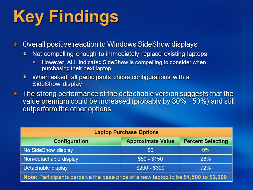Key Findings Overall positive reaction to Windows SideShow displays Not compelling enough to immediately replace existing laptops However, ALL indicat