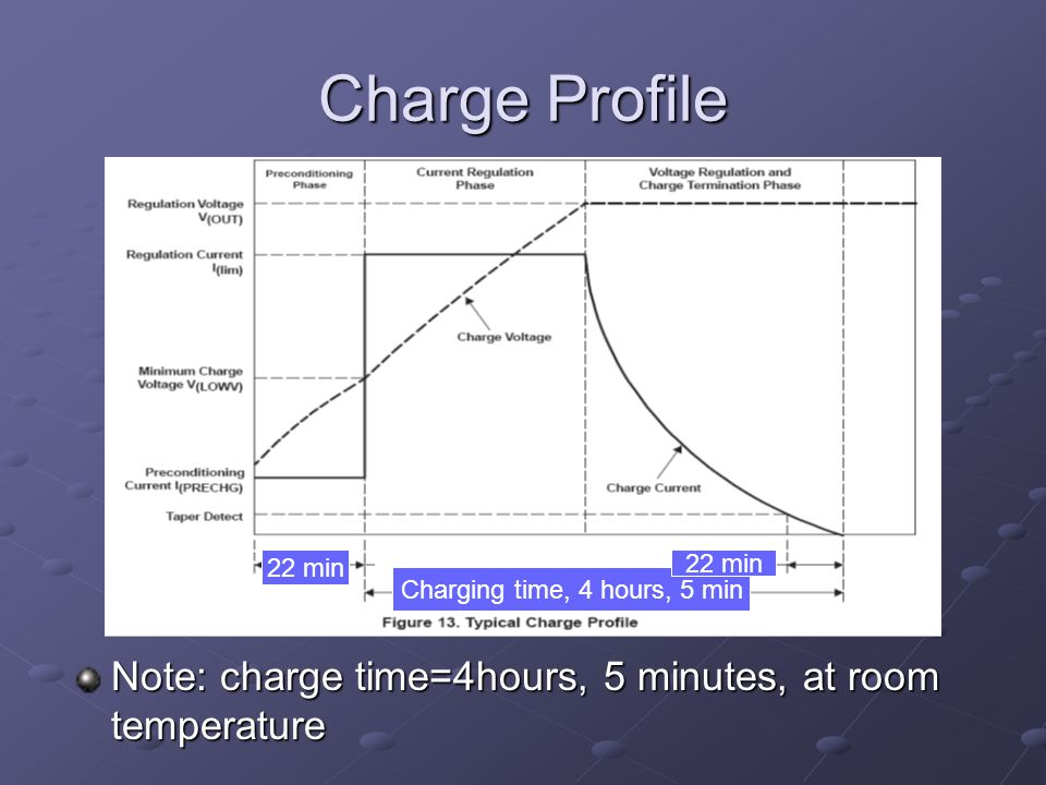 Charge Profile Note: charge time=4hours, 5 minutes, at room temperature 22 min Charging time, 4 hours, 5 min 22 min