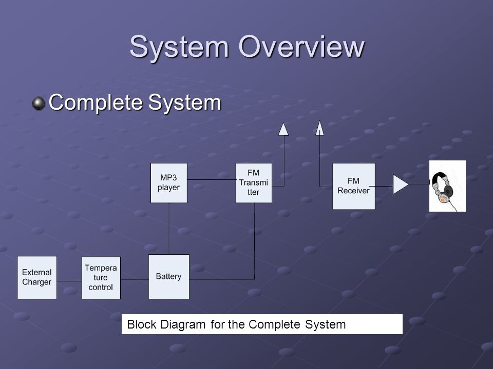 System Overview Complete System Block Diagram for the Complete System