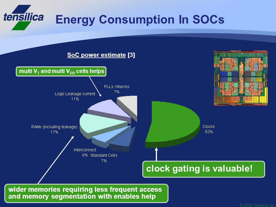 © 2008 Tensilica Inc. Energy Consumption In SOCs SoC power estimate [3] clock gating is valuable.