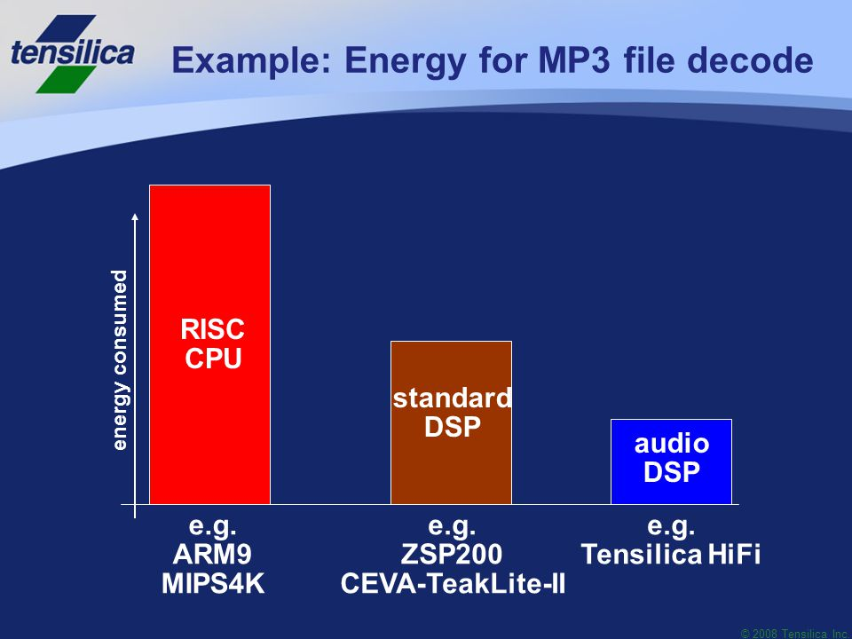 © 2008 Tensilica Inc. Example: Energy for MP3 file decode RISC CPU standard DSP audio DSP e.g.