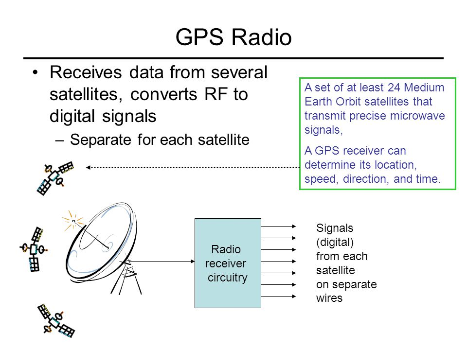 GPS signal processor Correlates satellite signals –Computes timing differences – triangulates location GPS data processor Current location in latitude and longitude Need to know: Radio, Signal processing, Algorithms
