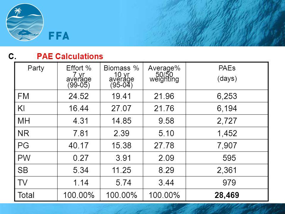 C.PAE Calculations PartyEffort % 7 yr average (99-05) Biomass % 10 yr average (95-04) Average% 50/50 weighting PAEs (days) FM24.5219.4121.966,253 KI16