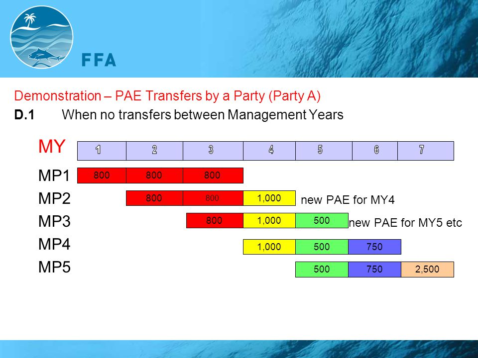 Demonstration – PAE Transfers by a Party (Party A) D.1When no transfers between Management Years MY MP1 MP2 new PAE for MY4 MP3 new PAE for MY5 etc MP
