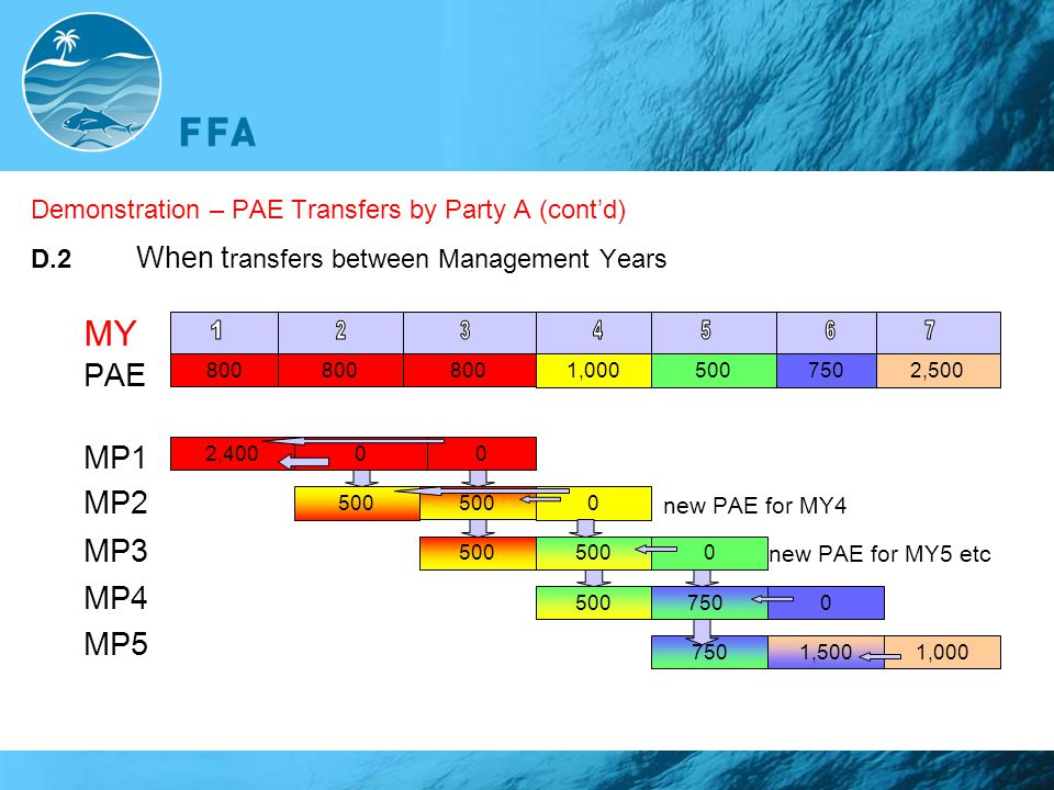 Demonstration – PAE Transfers by Party A (cont'd) D.2 When t ransfers between Management Years MY PAE MP1 MP2 new PAE for MY4 MP3 new PAE for MY5 etc