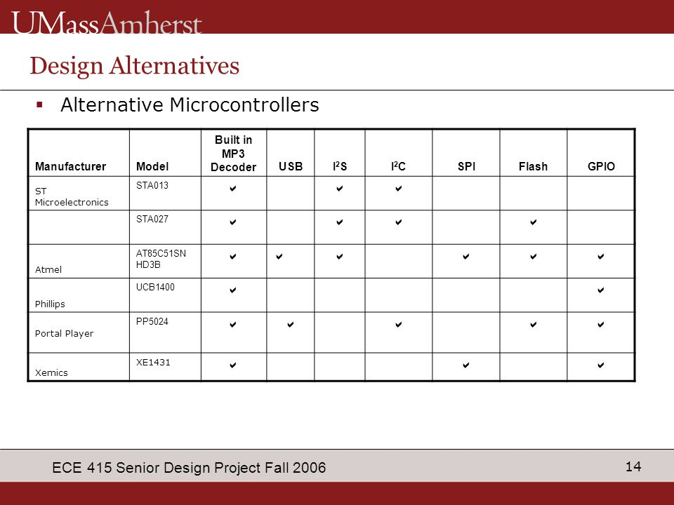14 ECE 415 Senior Design Project Fall 2006 Design Alternatives  Alternative Microcontrollers ManufacturerModel Built in MP3 DecoderUSBI2SI2SI2CI2CSPI