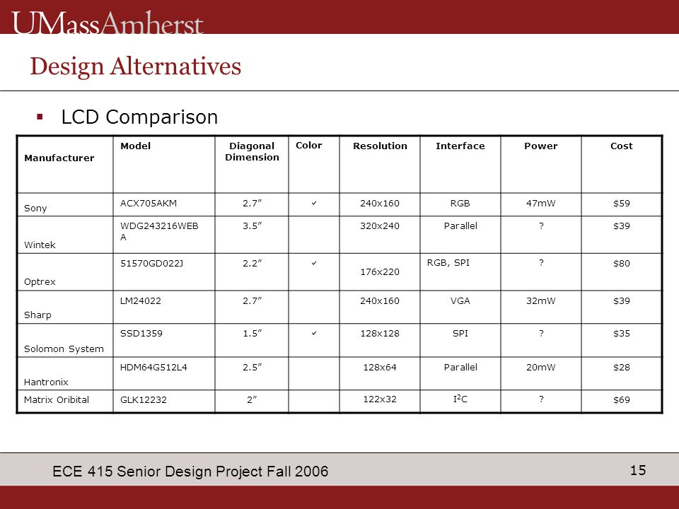 15 ECE 415 Senior Design Project Fall 2006 Design Alternatives  LCD Comparison Manufacturer ModelDiagonal Dimension ColorResolutionInterfacePowerCost