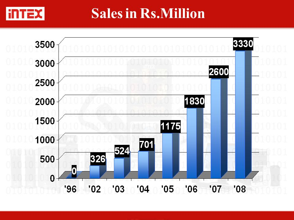 Sales in Rs.Million
