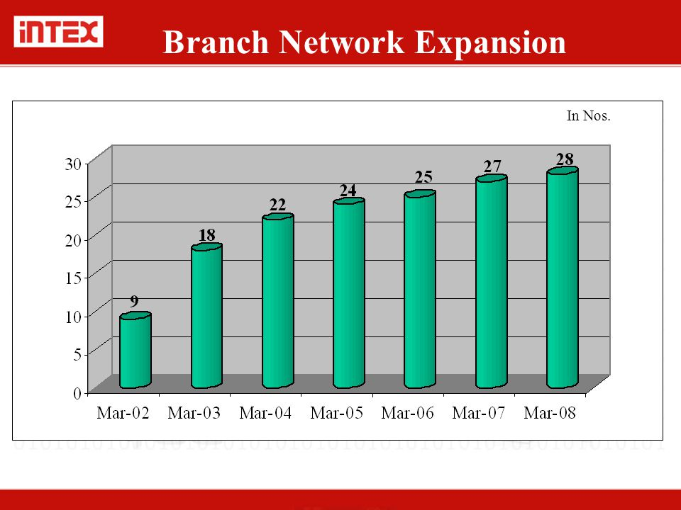 Branch Network Expansion In Nos.