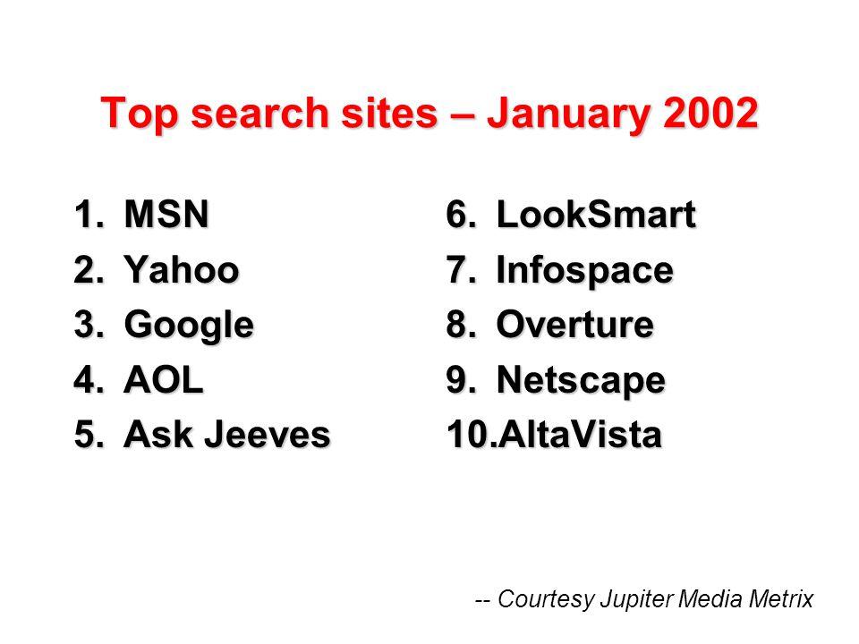 Top search sites – January 2002 1.MSN 2.Yahoo 3.Google 4.AOL 5.Ask Jeeves 6.LookSmart 7.Infospace 8.Overture 9.Netscape 10.AltaVista -- Courtesy Jupiter Media Metrix