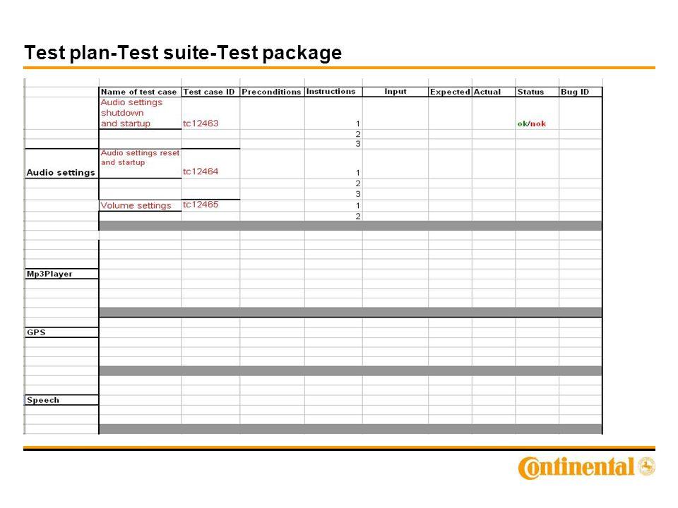Test plan-Test suite-Test package