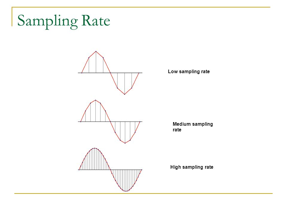 Sampling Rate Low sampling rate Medium sampling rate High sampling rate
