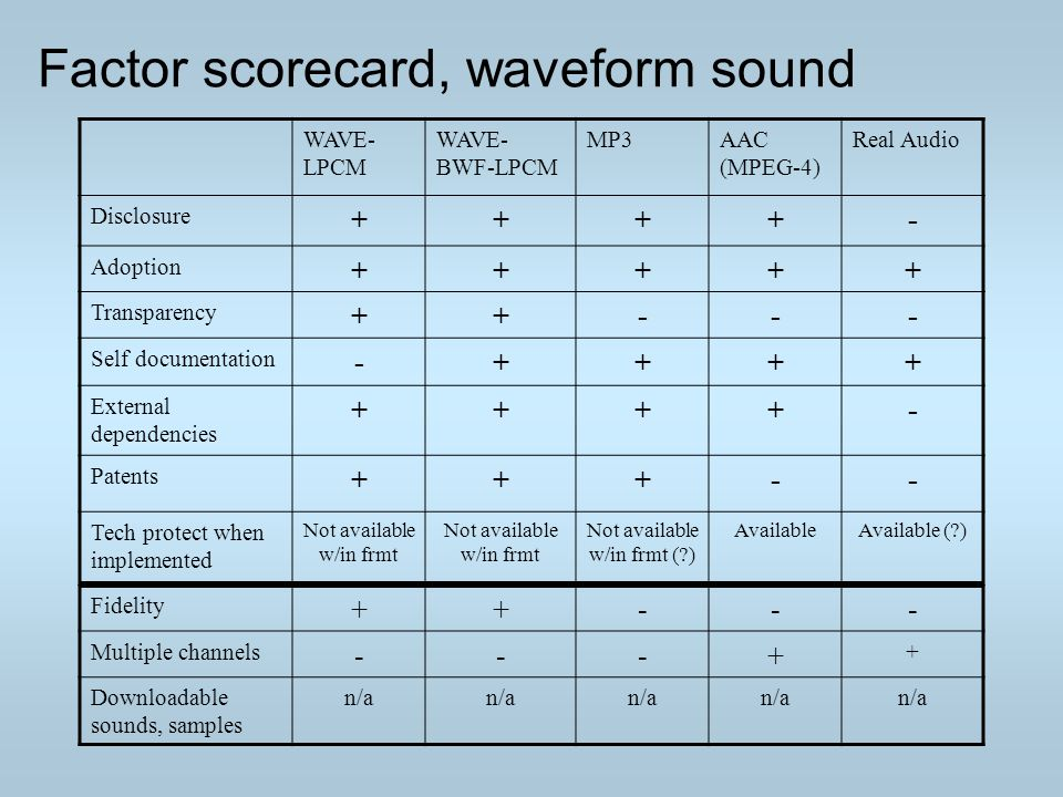 Factor scorecard, waveform sound WAVE- LPCM WAVE- BWF-LPCM MP3AAC (MPEG-4) Real Audio Disclosure ++++- Adoption +++++ Transparency ++--- Self documentation -++++ External dependencies ++++- Patents +++-- Tech protect when implemented Not available w/in frmt Not available w/in frmt (?) AvailableAvailable (?) Fidelity ++--- Multiple channels ---+ + Downloadable sounds, samples n/a