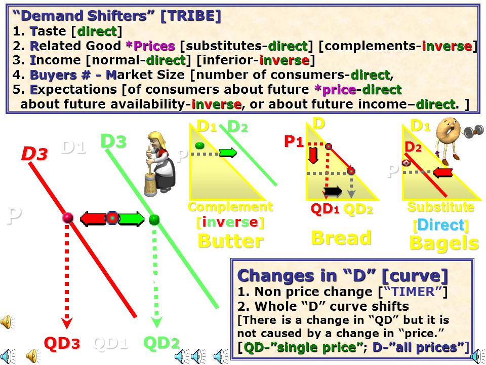 Helmets P TRIBE Tdirect Tastes [direct] R Related Good Price Changes directinverse [substitutes-direct; complements-inverse] I Incomes directinverse -Normal [direct] & Inferior[inverse] B - # of Buyers - M direct B - # of Buyers - Market Size(# of consumers) [direct] E Expectations of consumers about direct [future price-direct; future directinverse income [ direct ]; and availability [inverse]