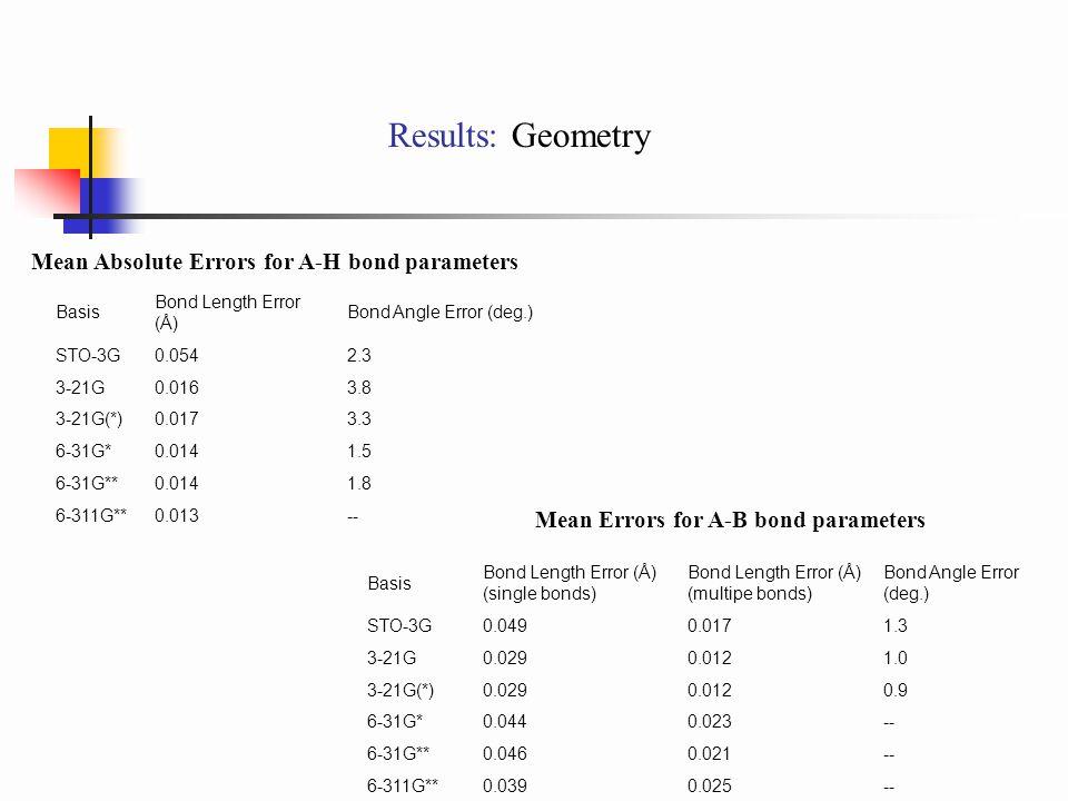 Results: Geometry Basis Bond Length Error (Å) Bond Angle Error (deg.) STO-3G0.0542.3 3-21G0.0163.8 3-21G(*)0.0173.3 6-31G*0.0141.5 6-31G**0.0141.8 6-311G**0.013-- Mean Absolute Errors for A-H bond parameters Basis Bond Length Error (Å) (single bonds) Bond Length Error (Å) (multipe bonds) Bond Angle Error (deg.) STO-3G0.0490.0171.3 3-21G0.0290.0121.0 3-21G(*)0.0290.0120.9 6-31G*0.0440.023-- 6-31G**0.0460.021-- 6-311G**0.0390.025-- Mean Errors for A-B bond parameters
