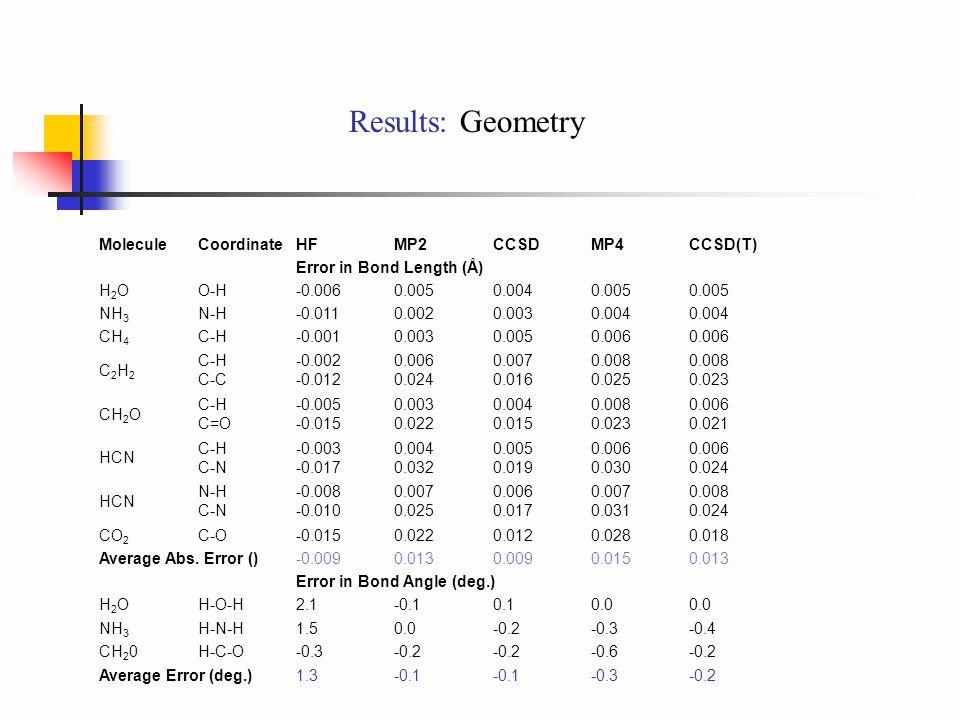 Results: Geometry MoleculeCoordinateHFMP2CCSDMP4CCSD(T) Error in Bond Length (Å) H2OH2OO-H-0.0060.0050.0040.005 NH 3 N-H-0.0110.0020.0030.004 CH 4 C-H-0.0010.0030.0050.006 C2H2C2H2 C-H C-C -0.002 -0.012 0.006 0.024 0.007 0.016 0.008 0.025 0.008 0.023 CH 2 O C-H C=O -0.005 -0.015 0.003 0.022 0.004 0.015 0.008 0.023 0.006 0.021 HCN C-H C-N -0.003 -0.017 0.004 0.032 0.005 0.019 0.006 0.030 0.006 0.024 HCN N-H C-N -0.008 -0.010 0.007 0.025 0.006 0.017 0.007 0.031 0.008 0.024 CO 2 C-O-0.0150.0220.0120.0280.018 Average Abs.