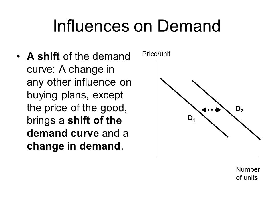 Influences on Demand A shift of the demand curve: A change in any other influence on buying plans, except the price of the good, brings a shift of the demand curve and a change in demand.