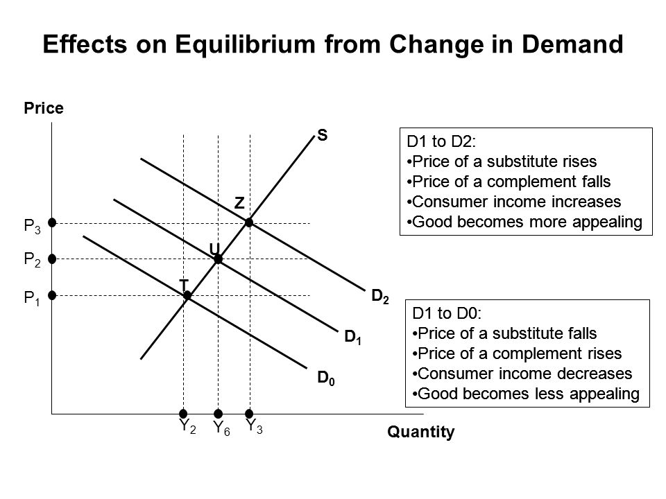 Quantity Price S D0D0 D1D1 D2D2 Y6Y6 U Z T P1P1 P2P2 P3P3 Y2Y2 Y3Y3 Effects on Equilibrium from Change in Demand D1 to D2: Price of a substitute rises Price of a complement falls Consumer income increases Good becomes more appealing D1 to D0: Price of a substitute falls Price of a complement rises Consumer income decreases Good becomes less appealing D1 to D2: Price of a substitute rises Price of a complement falls Consumer income increases Good becomes more appealing D1 to D0: Price of a substitute falls Price of a complement rises Consumer income decreases Good becomes less appealing